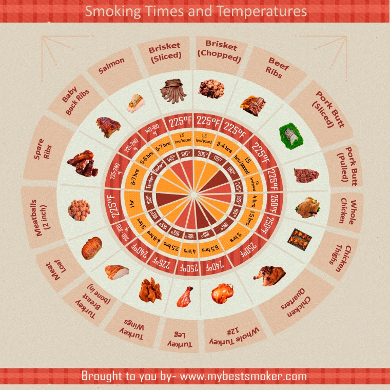 smoking-times-and-temperature